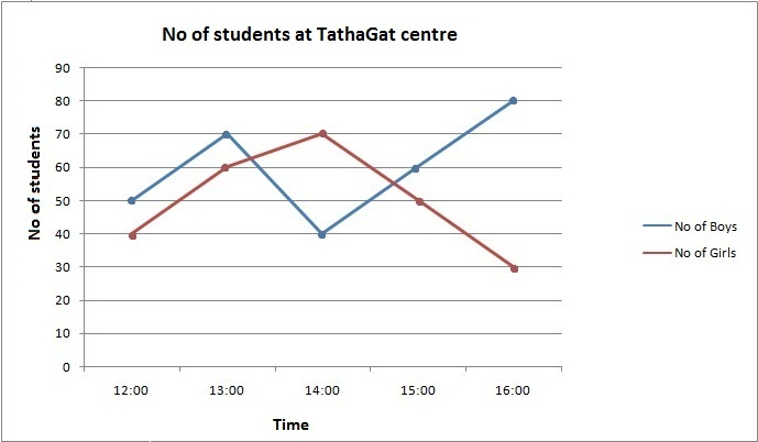 Line Graph with two variable