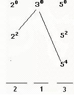 Divisors of a Number